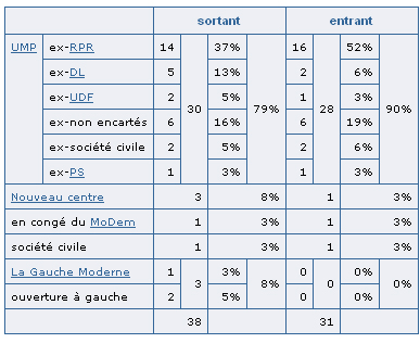 Composition de Fillon III